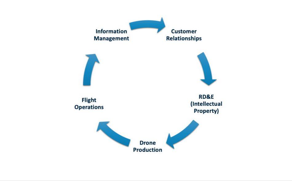 drone_value_chain