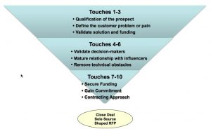 10 touches in the sales process