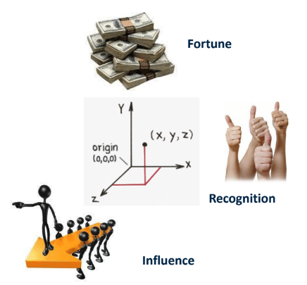 Influence, Fortune, and Recognition motivators