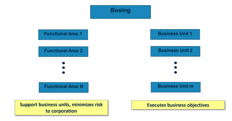 High-level org chart for Boeing