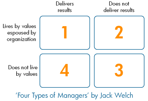 Jack Welch Matrix with values and delivers as axes.