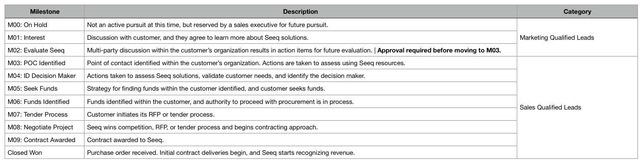 Milestone descriptions for updated sales model