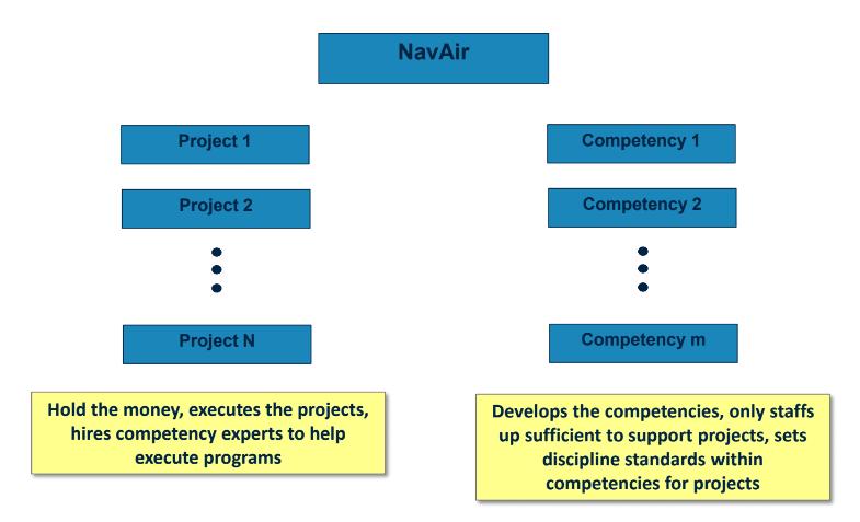 High-level org chart for NavAir