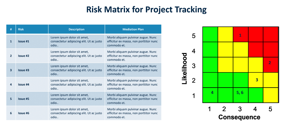 Risk matrix and a heat map for project tracking