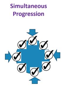 Simultaneous progress in negotiations