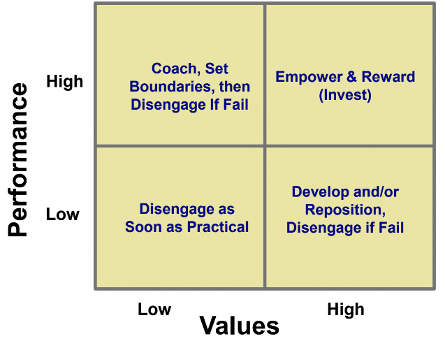 Steve Sliwa Matrix for what to do with employees in each quadrant