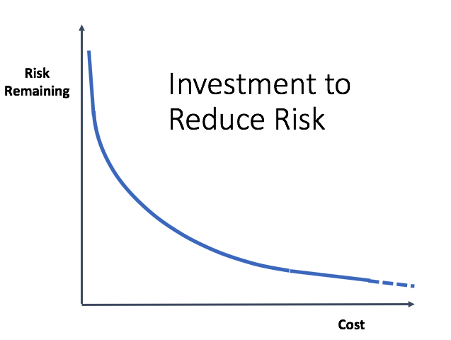 Investment to reduce risk