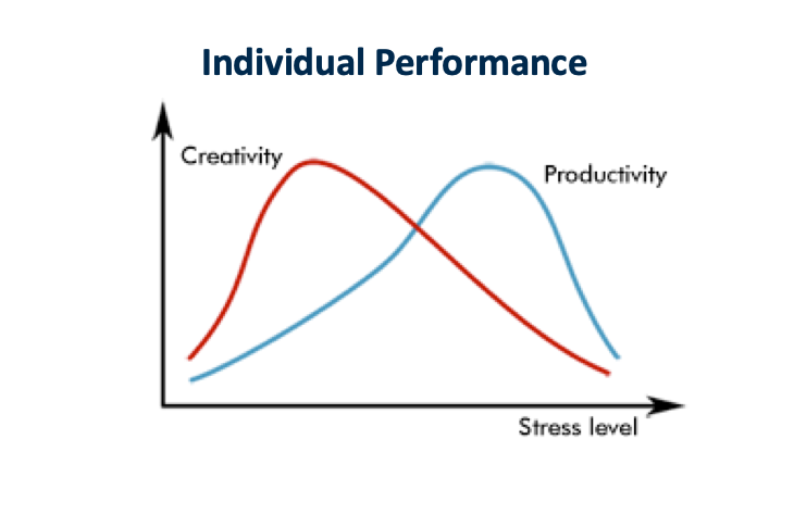 Graph showing creativity falling sooner than for productivity with stress