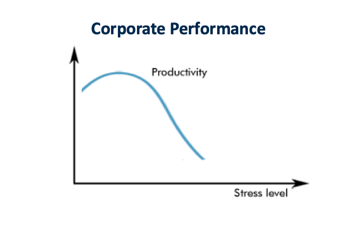 Graph showing corporate performance and stress