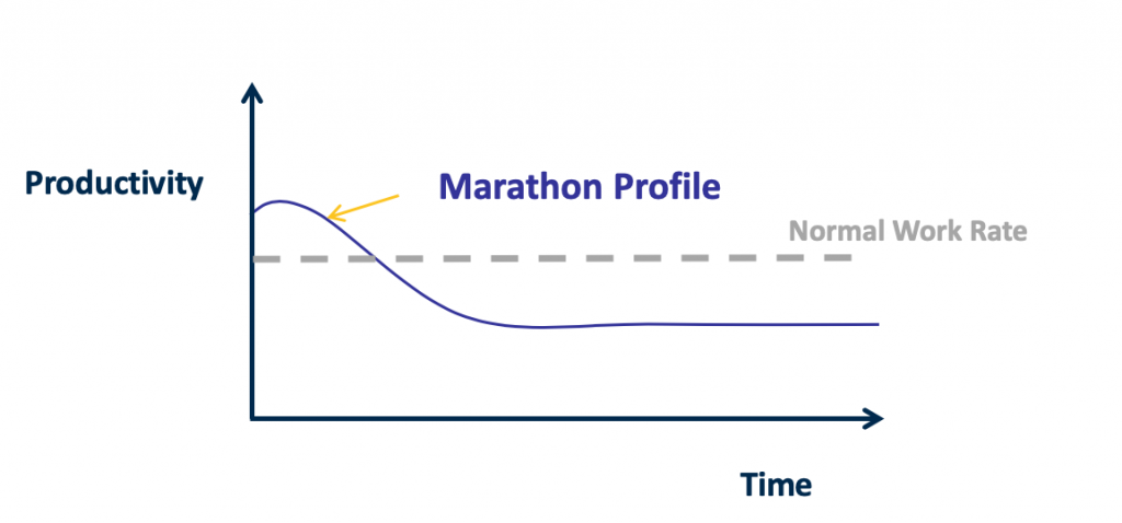 Graph with productivity and time with a marathon effort to a project
