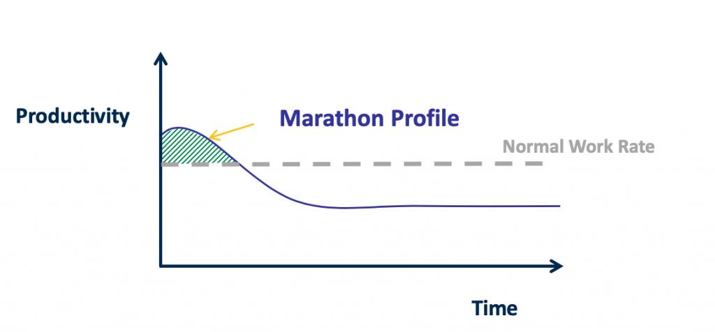 Graph showing additional work due to marathon activity