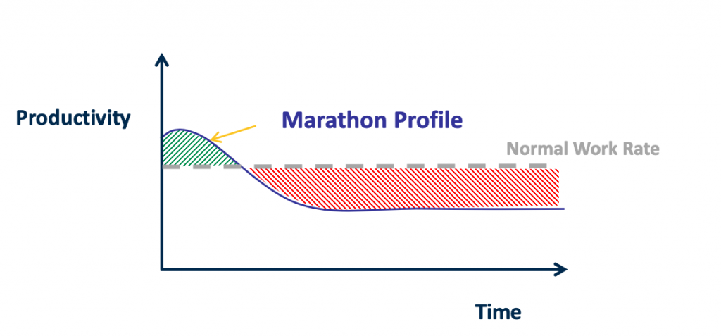 Graph showing less work done over time after a marathon work session