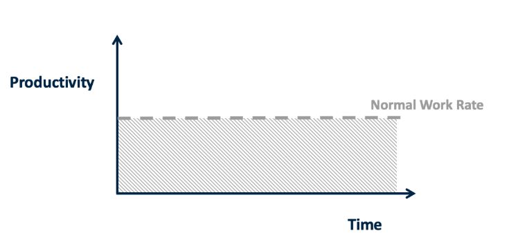 Graph with productivity and time, showing amount of work completed