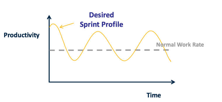 Graph showing a desired work flow using sprints