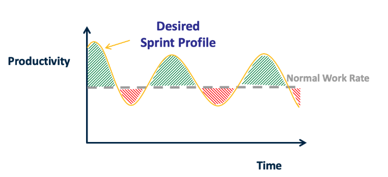 Graph showing how more work is accomplished with sprints than a constant work rate