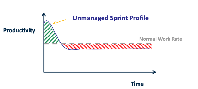 Graph showing unmanaged sprint produces less work than a sprint