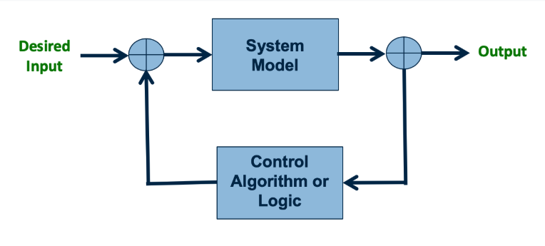 Control system
