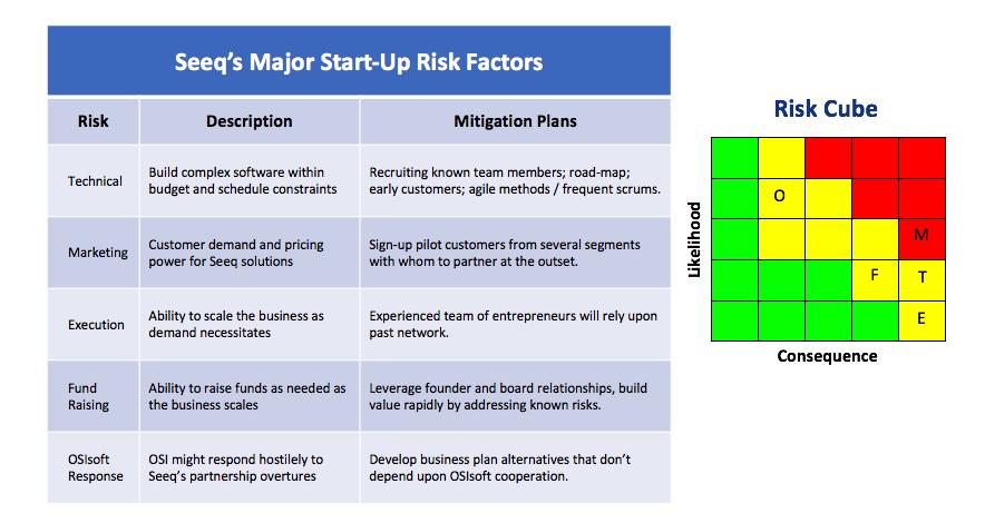 Seeq startup risks