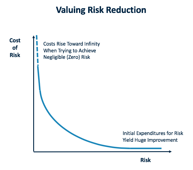 Valuing risk reduction