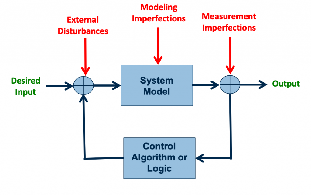 A control system with external disturbances and imperfections