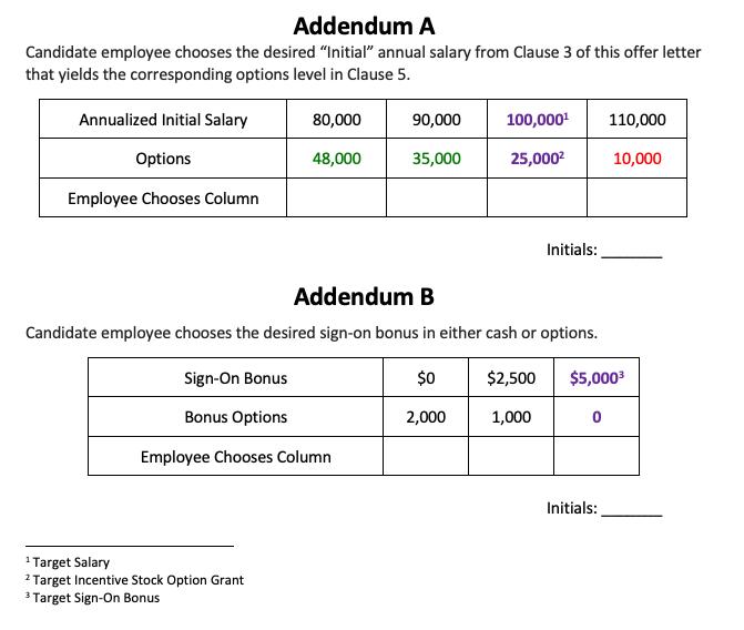 Table describing job offer